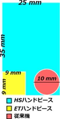ダイオードレーザーの照射面積